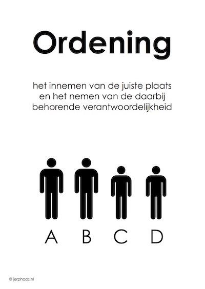 Derde basisprincipe familieopstellingen: Ordening